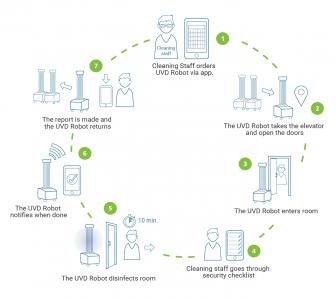 UVDR-Workflow-1